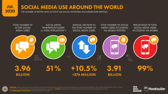 Social Media Marketing Trend Malaysia