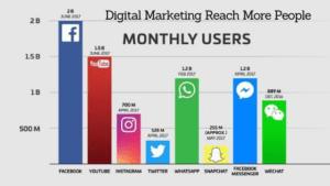 Social Media Marketing Boost Sales